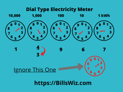 Reading Dial Electricity Meter