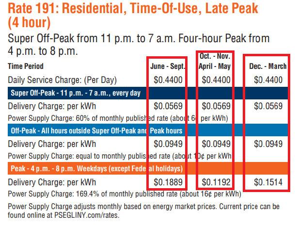 Peak Hours Increase Lockdown Electric Bill